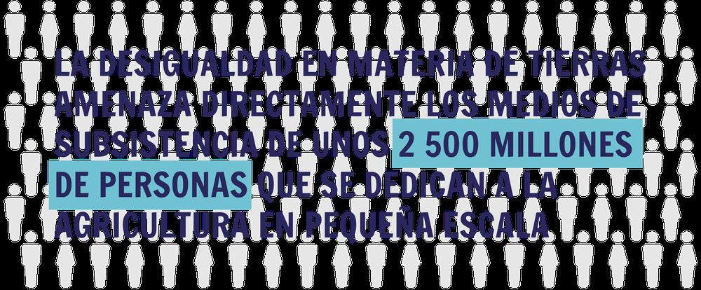LA DESIGUALDAD EN MATERIA DE TIERRAS AMENAZA DIRECTAMENTE LOS MEDIOS DE SUBSISTENCIA DE UNOS 2 500 MILLONES DE PERSONAS QUE SE DEDICAN A LA AGRICULTURA EN PEQUEÑA ESCALA