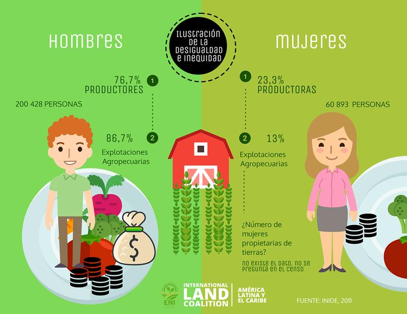 INFOfrafia:eninicaragua:mujeres.png