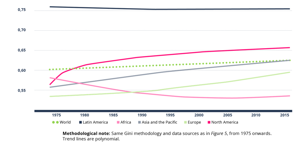 Figure 6: Land inequality trend lines since 1975, measured by the Gini coefficient